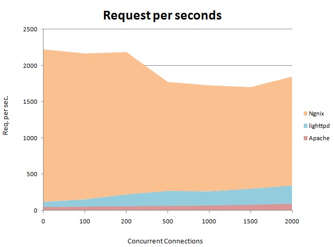 Comparison between web servers (apache, ngnix, lighthttpd